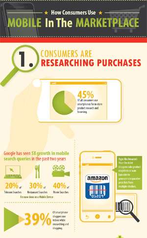 How consumers are using mobile to make purchases